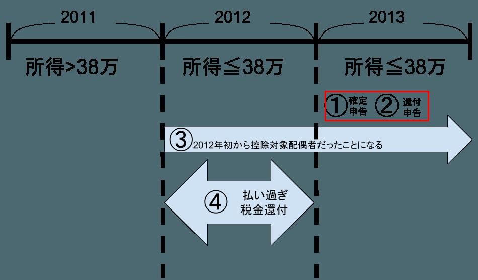 2016-0429-1305_kojotaishohaigusha