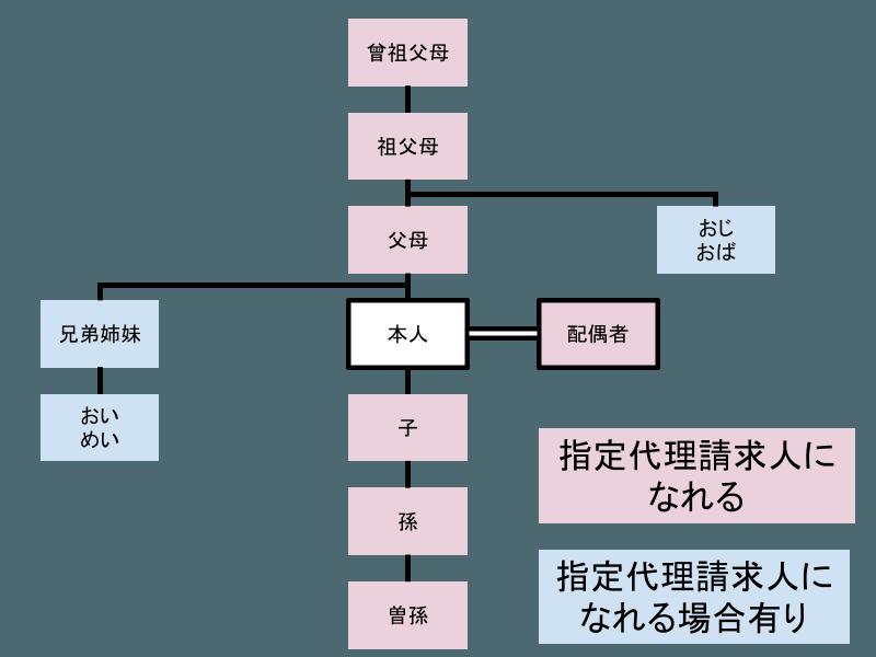 2016-05-26-shiteidairi