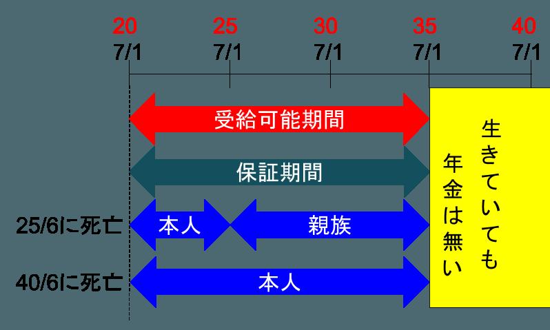 2016-06-04-hosho-kakutei-nenkin3