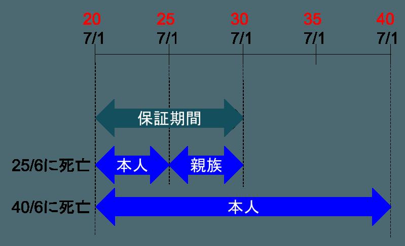 2016-06-04-hosho-shushin-nenkin