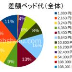 差額ベッド代の平均・相場~1日1万円超は少数だが東京都民は注意