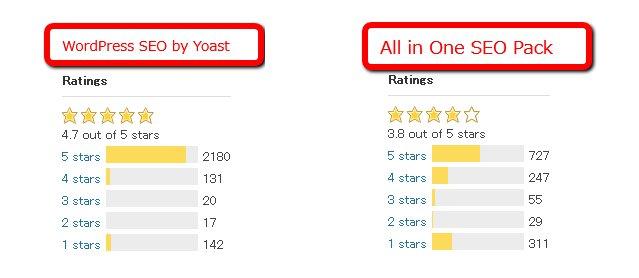 All in One SEO PackとWordPress SEO by Yoastの比較