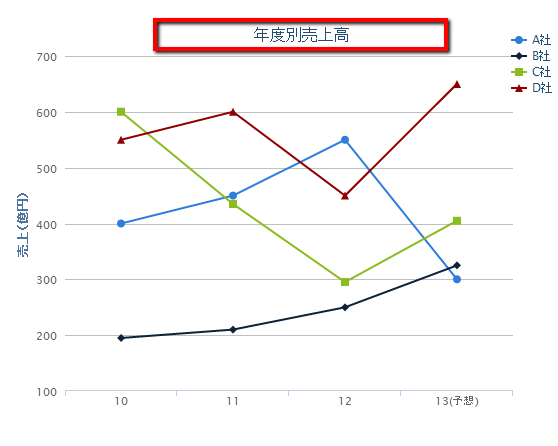 Drawing Lines With Jquery : Jquery知識ゼロでも超簡単 highcharts jsで折れ線グラフを描いてみました。
