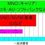 MNO MVNO MVNE MVNA の違いを嫁に対して必死でプレゼンした話~スマホ・ガラケー2台持ちを目指して
