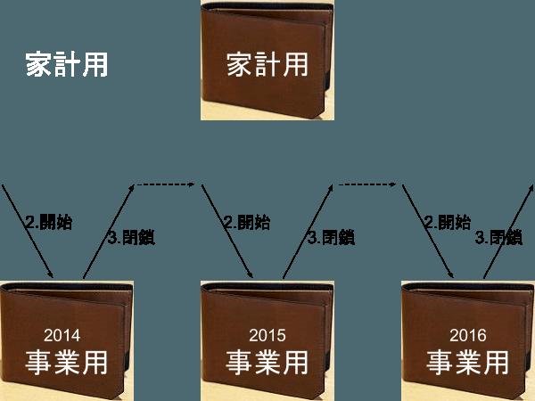 2016-02-20‗1525-wallet