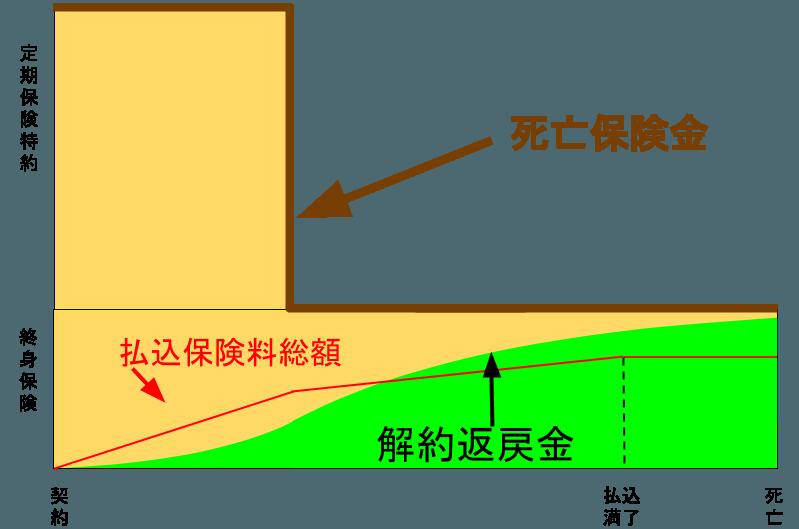 2016-05-31-teikitokuyaku-hokenkin
