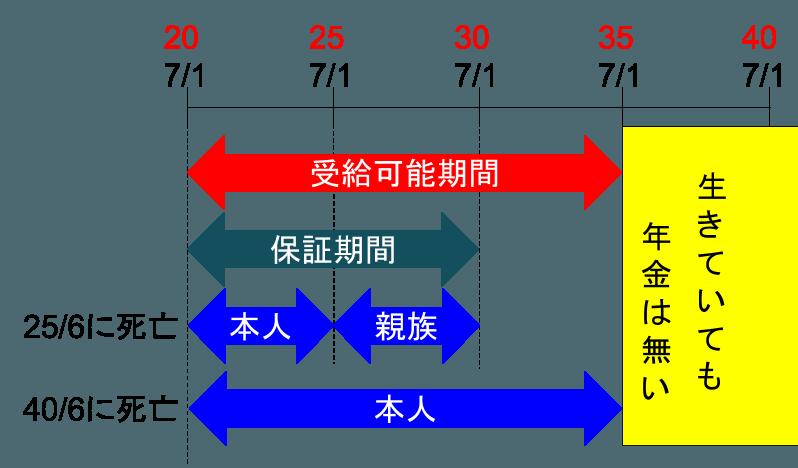 2016-06-04-hosho-yuki-nenkin3