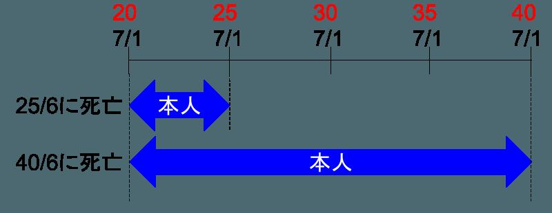 2016-06-04-shushin-nenkin