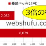 差額ベッド代の平均・相場~1日1万円超は少数だが、東京の大病院では高額なことも