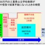三重県の公立学校教師が病気休職すると、1年半は給料支給、その後2年間は傷病手当金等が貰える