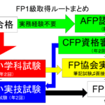 FP1級試験の概要~受験資格として実務経験は不要で、実技試験は面接と筆記の選択制