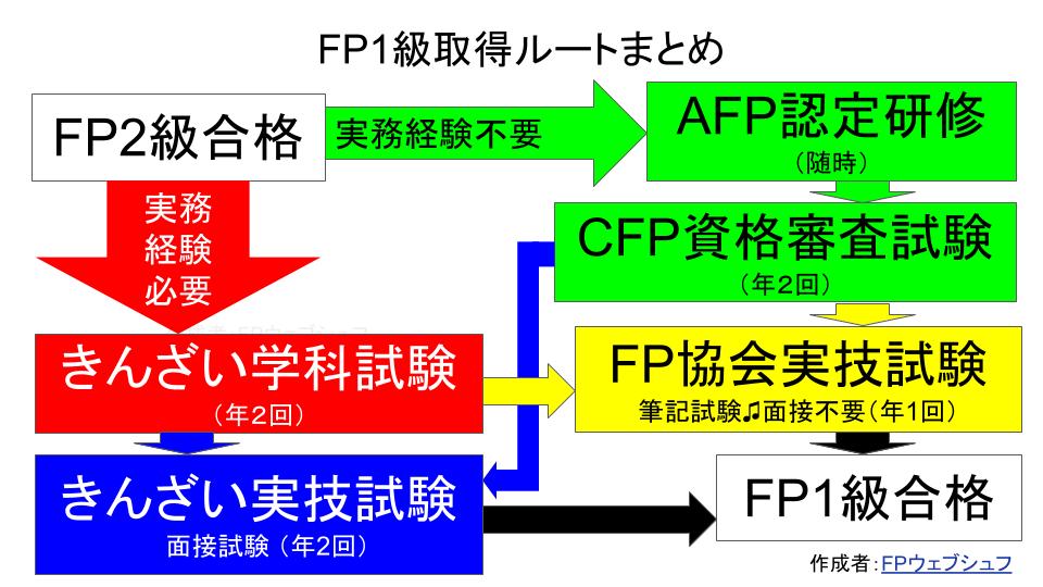 FP1級取得ルートまとめ