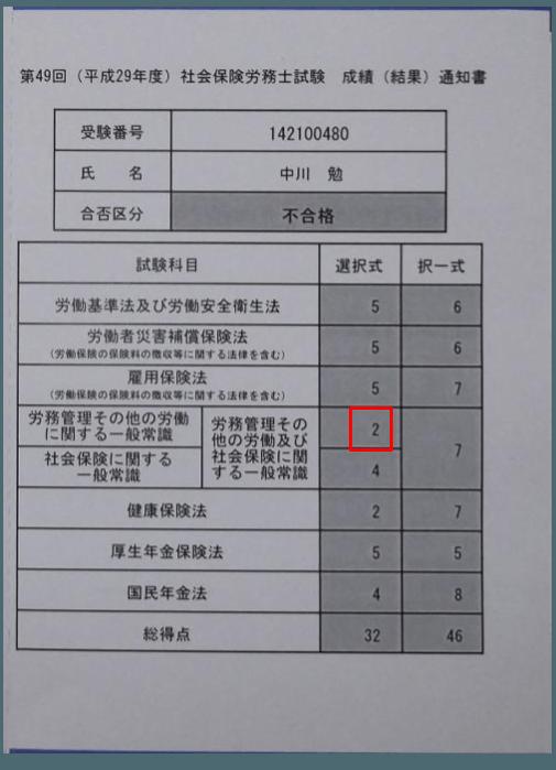 社労士試験の選択式労一で、あと1点足りず不合格。